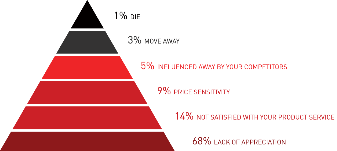 Did you know the no 1 reason 68% of customers leave you?